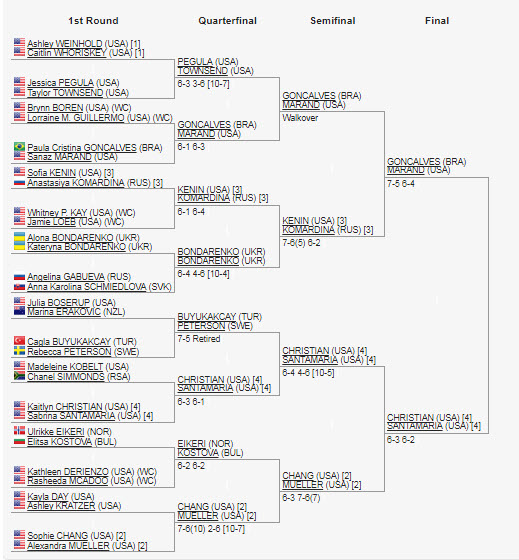 Double Draw USTA Pro Womens Tennis Macon GA